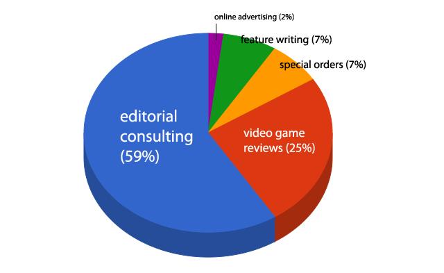 2011-sales-chart