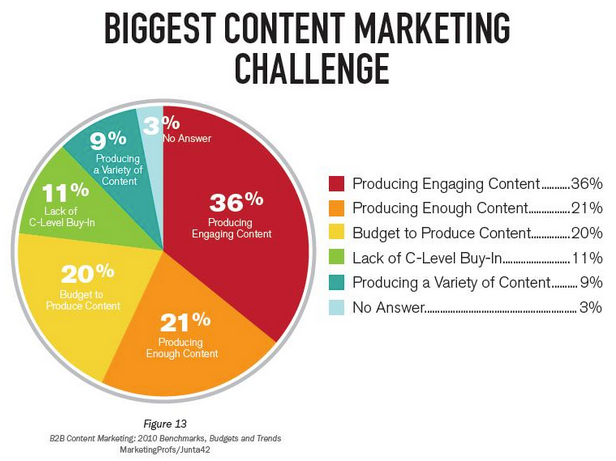 content marketing chart